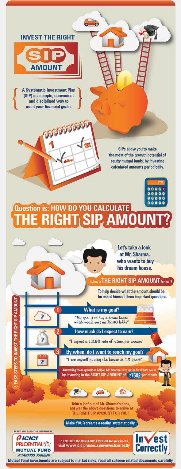 Invest the right sip amount infographic invest correctly solutioingenieria Images